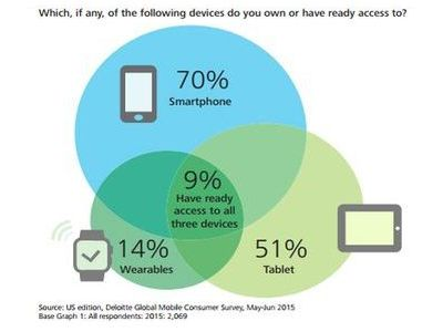 Access to smartphones is still on the rise, according to Deloitte Global Mobile Consumer Survey