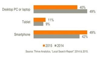 Device most commonly used when looking for location information online, according to Thrive Analytics