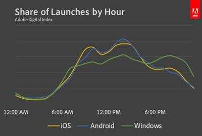 Share of launches by hour