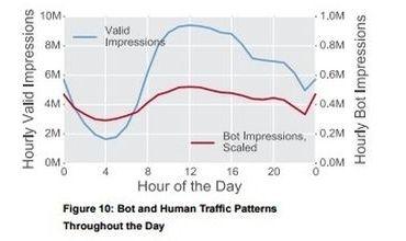 Bot operators mimic Human traffic patterns, via Bot Baseline Report 2015