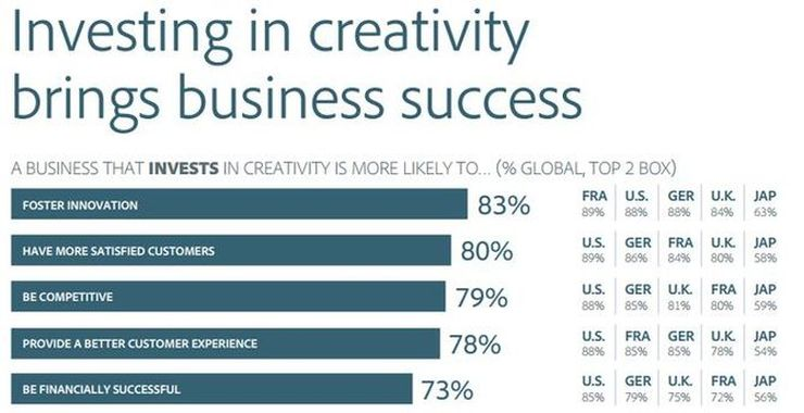 What people think investing in creativity will bring to a business: innovation, satisfied customers, competitiveness and financial success