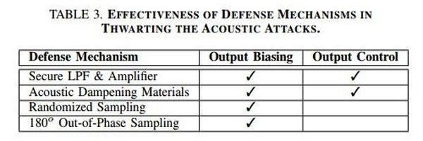 A summary of the effectiveness of various defense mechanisms against acoustic attacks; from Trippel et al (2017) paper