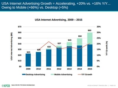 USA digital advertising is being driven by mobile devices; via KPBC report