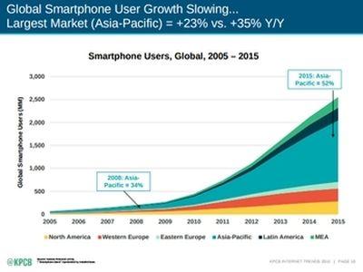 Global Smartphone shipments, by region; via KPBC report