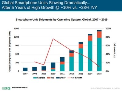 Global smartphone unit shipments, by operating system; via KPBC report
