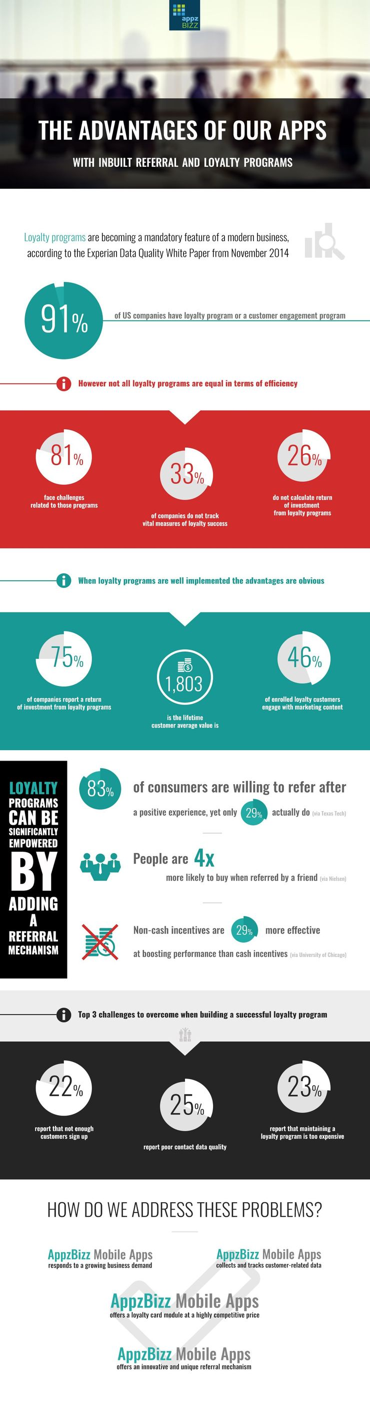 Infographic Loyalty