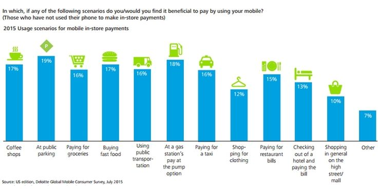 Attractive mobile payment options as seen by people that never used them; according to Deloitte Global Mobile Consumer Survey