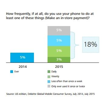 Mobile Payments on the rise, according to Deloitte Global Mobile Consumer Survey
