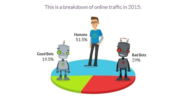 Online traffic breakdown for 2015: humans vs bots; via Imperva Incapsula's annual Bot Traffic Report