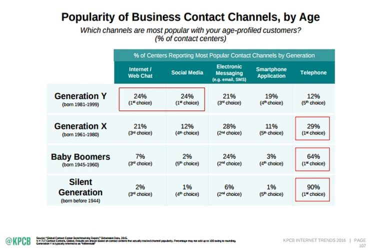 The changing landscape of preferred media channels, as generations mature and change; via KPBC report