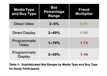 Fraud follows the money and the automation: programmatic video concentrates the worst fraud