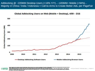 The rise of adblocking is also most significant on mobile devices; via KPBC report
