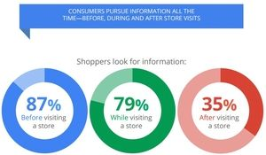 Shoppers are looking for information