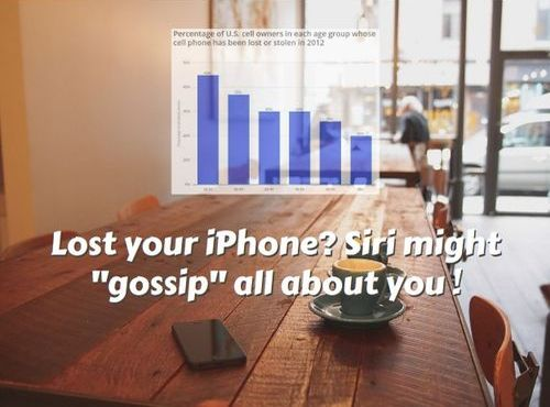 You have a coffee with your friend and forget your iphone. Depending on how you configured your setting, a stranger that picks it up can make Siri 'gossip' about you even if the phone is locked