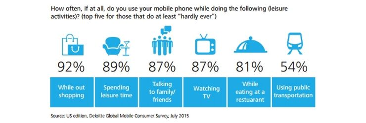 Smartphone usage during various activities; according to Deloitte Global Mobile Consumer Survey