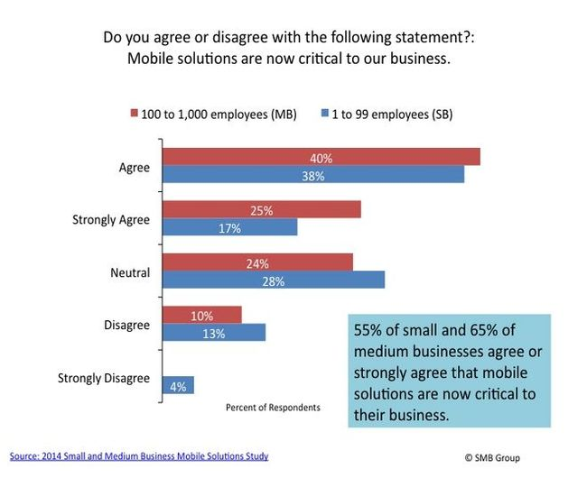 SMB Group research: degree to which mobile solutions viewed as critical