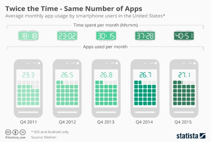 Average monthly app usage by smartphone users in US: time vs. number of app used, via Statista