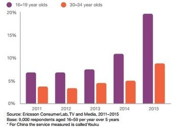 Video consumption by year, among older and younger generations