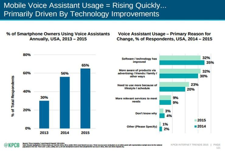 Mobile segment is 'pushing' for better voice assistant technologies; via KPBC report