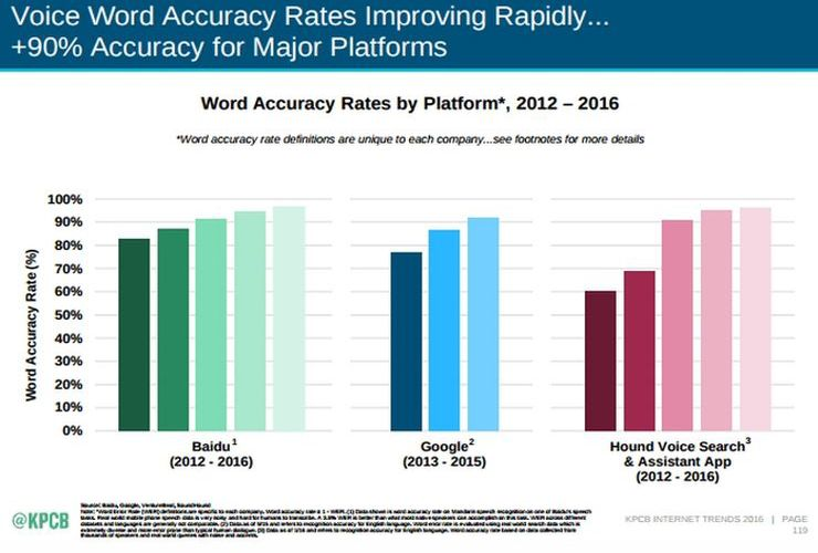 Voice word accuracy rates race toward the much sought for goal of 99% accuracy