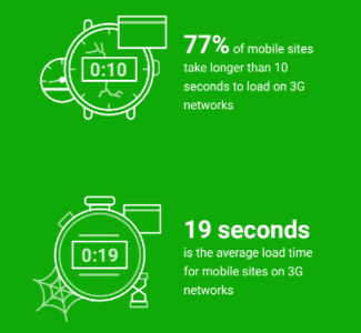 The average load time for mobile sites over 3G networks according to the 2016 DoubleClick report 'The need for mobile speed'