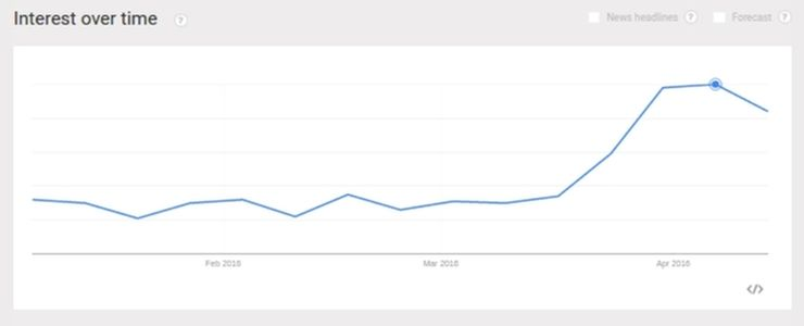 'Chatbots' - interest during 2016 according to Google; retrieved in April 2016