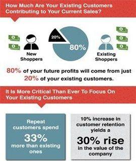 Customer retention is profitable - infographic via http://www.cmo.com/articles/2013/7/18/customer_retention.html