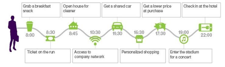 Danny Fundinger's hypothetical scenario of a day spent using mobile-only transactions