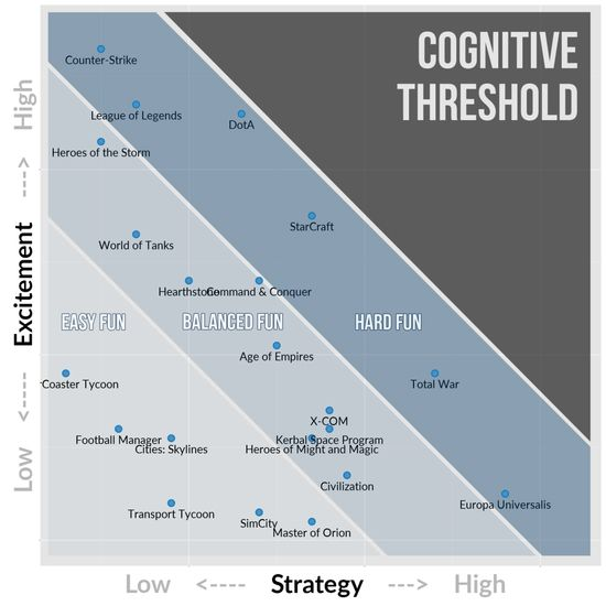 Excitement vs Strategy can help map all strategy games, image from quanticfoundry.com