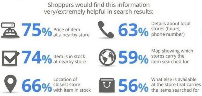 Information shoppers want to find