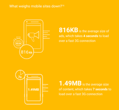 Top causes for mobile website slowdown according to the 2016 DoubleClick report 'The need for mobile speed'