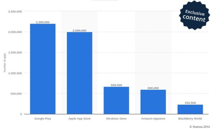 The estimated number of apps in leading app stores as of June 2016, via Statista