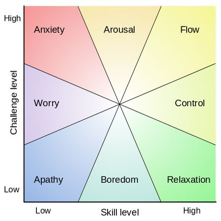 Mental state in terms of challenge level and skill level, according to Csikszentmihalyi's flow model; image via Wikipedia